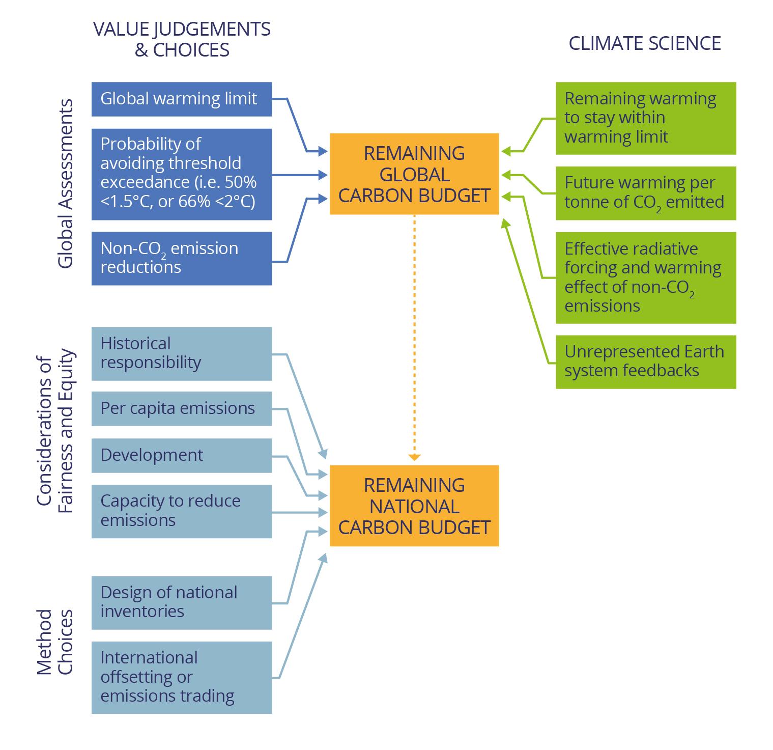 Figure 2 - Scientific evidence vs value judgement graphic v2