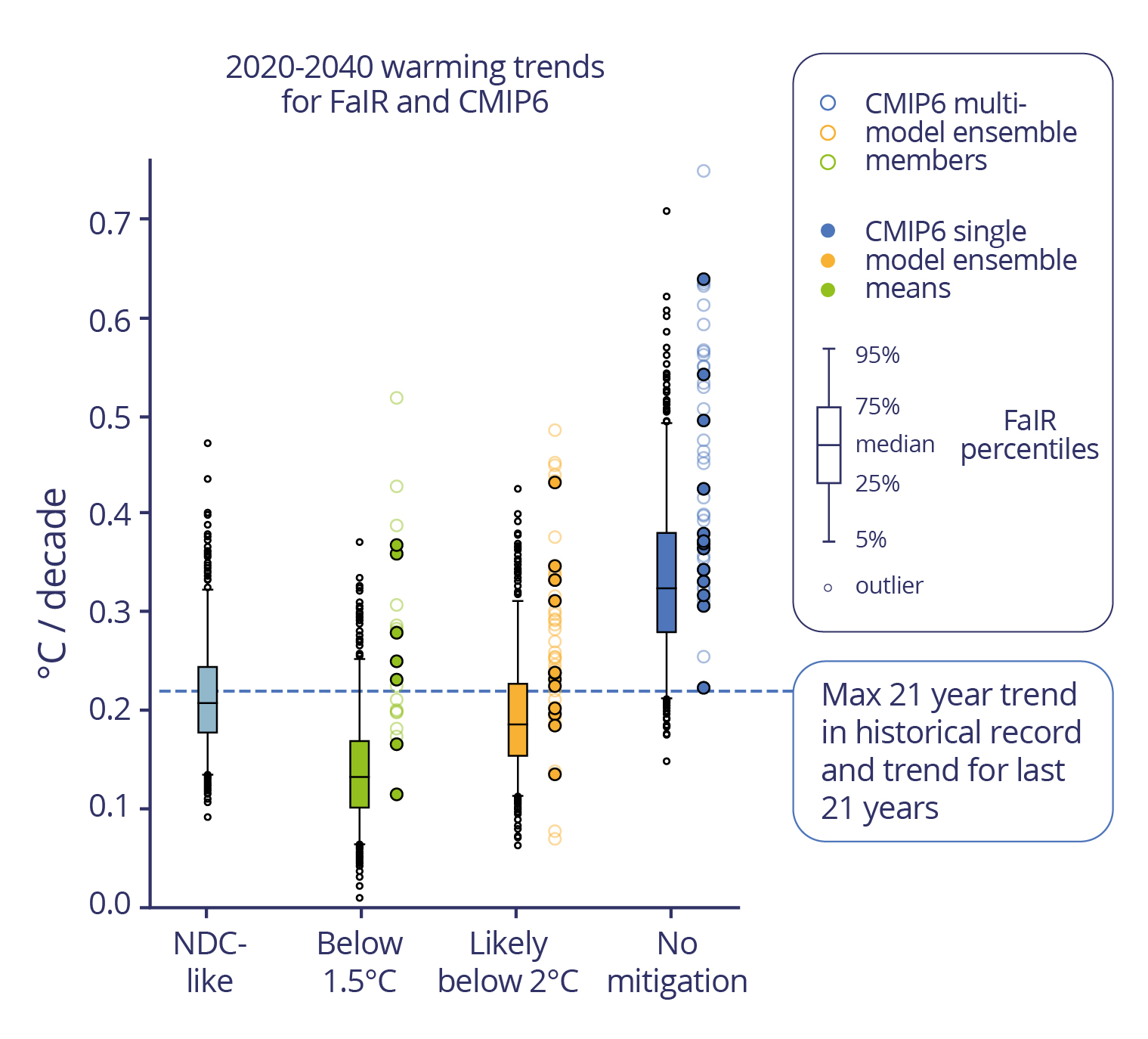 Figure 3 - Warming trends graphic v2