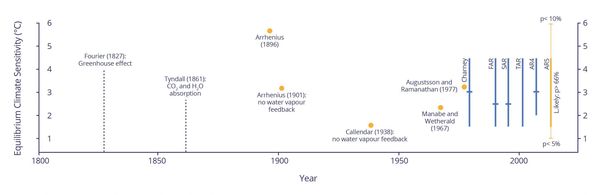 Figure 5 - Equilibrium Climate Sensitivity graphic v2